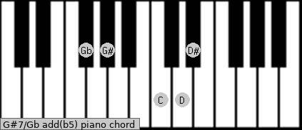 G#7/Gb add(b5) piano chord