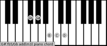 G#7b5/Gb add(m3) piano chord