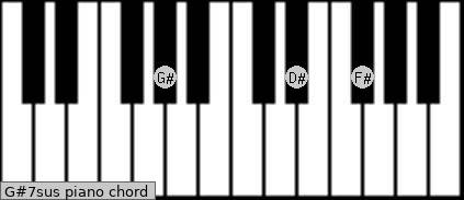 G#7sus piano chord