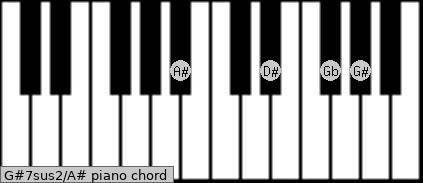 G#7sus2\A# piano chord