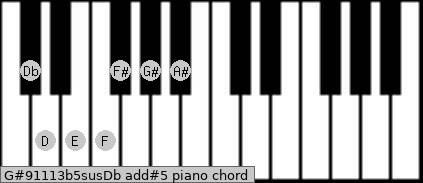 G#9/11/13b5sus/Db add(#5) piano chord