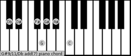 G#9/11/Db add(7) piano chord
