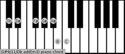 G#9/11/Db add(m3) piano chord