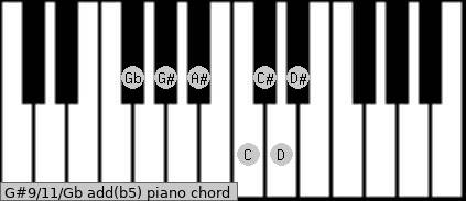 G#9/11/Gb add(b5) piano chord