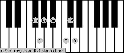 G#9/11b5/Gb add(7) piano chord