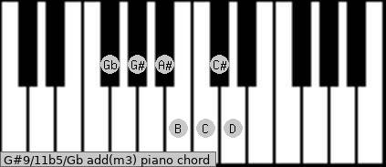 G#9/11b5/Gb add(m3) piano chord