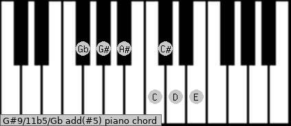 G#9/11b5/Gb add(#5) piano chord