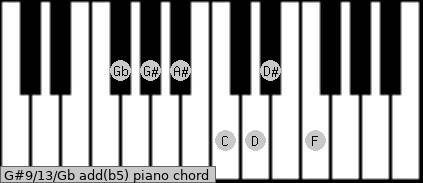 G#9/13/Gb add(b5) piano chord