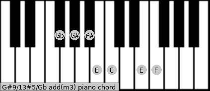 G#9/13#5/Gb add(m3) piano chord