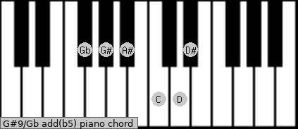 G#9/Gb add(b5) piano chord