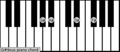 G#9sus piano chord