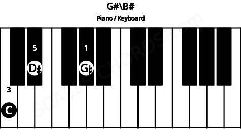 G#\C piano chord