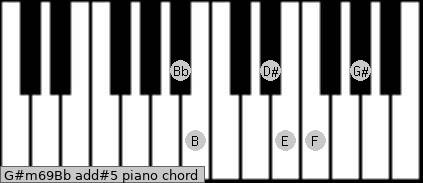 G#m6/9/Bb add(#5) piano chord