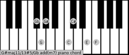 G#maj11/13#5/Gb add(m7) piano chord