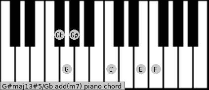 G#maj13#5/Gb add(m7) piano chord