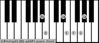 G#m(maj9/13)/Bb add(#5) piano chord