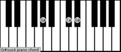 G#sus4 piano chord