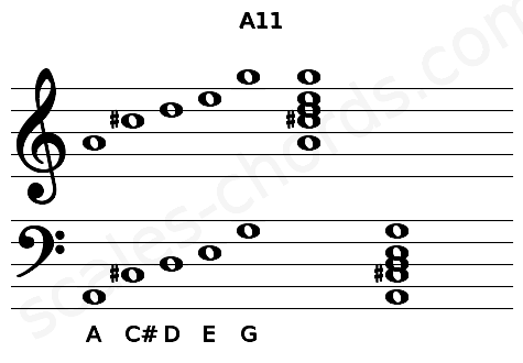 Musical staff for the A11 chord