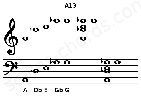 Musical staff for the A13 chord