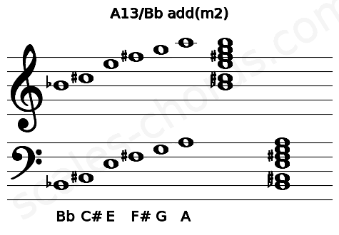 Musical staff for the A13/Bb add(m2) chord