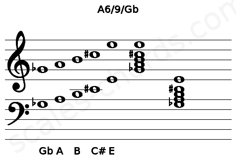 Musical staff for the A6/9/Gb chord