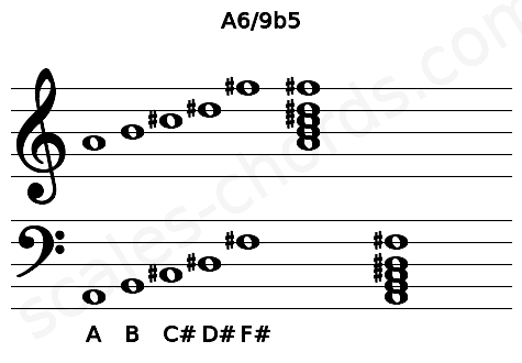 Musical staff for the A6/9b5 chord