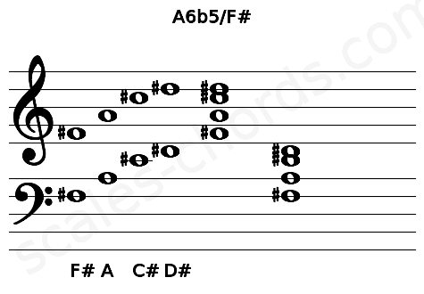 Musical staff for the A6b5/F# chord