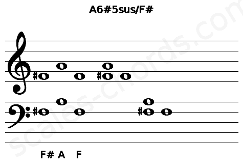 Musical staff for the A6#5sus/F# chord