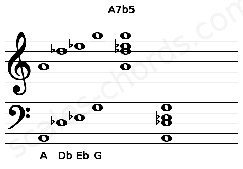 Musical staff for the A7b5 chord
