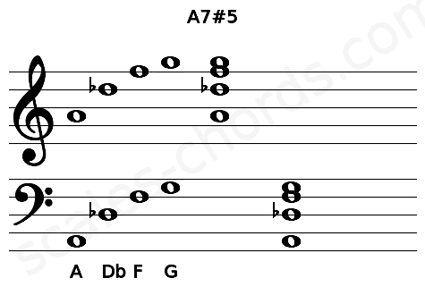 Musical staff for the A7#5 chord