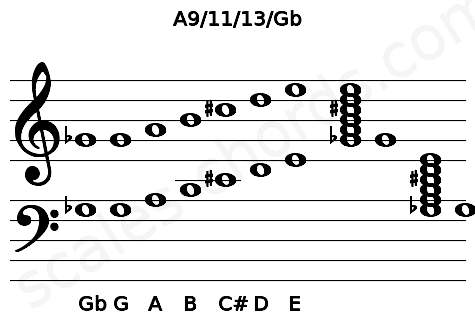 Musical staff for the A9/11/13/Gb chord