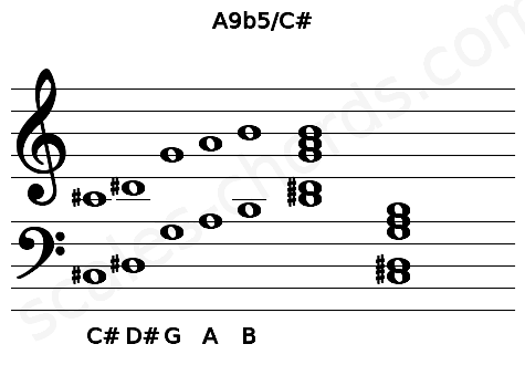 Musical staff for the A9b5/C# chord