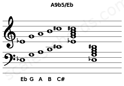 Musical staff for the A9b5/Eb chord