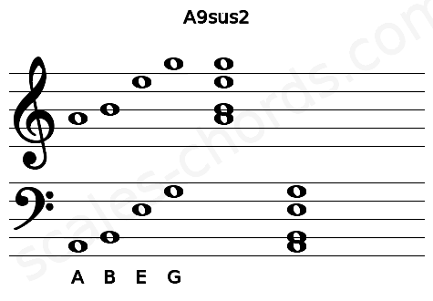 Musical staff for the A9sus2 chord