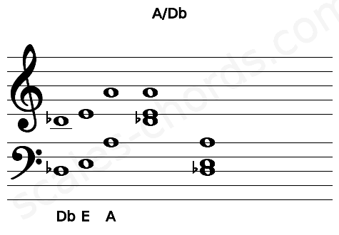 Musical staff for the A/Db chord