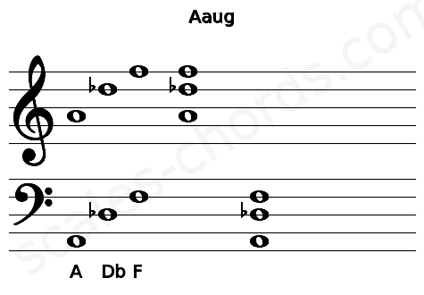 Musical staff for the Aaug chord