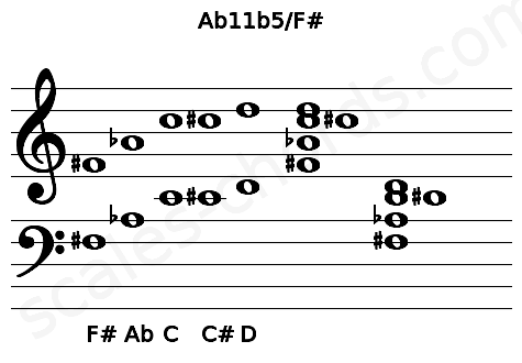 Musical staff for the Ab11b5/F# chord