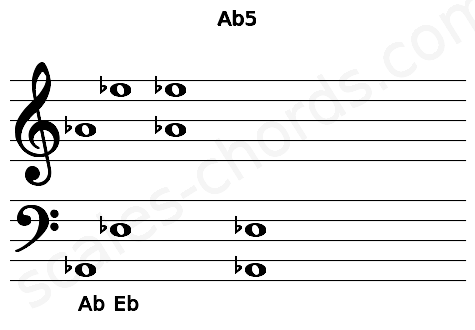 Musical staff for the Ab5 chord