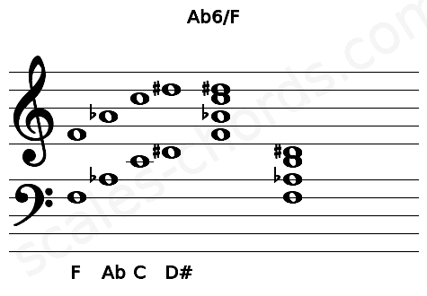 Musical staff for the Ab6/F chord