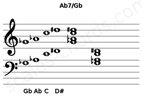Musical staff for the Ab7/Gb chord