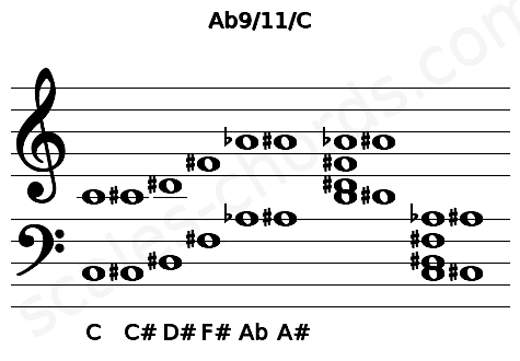 Musical staff for the Ab9/11/C chord
