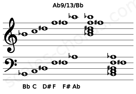 Musical staff for the Ab9/13/Bb chord