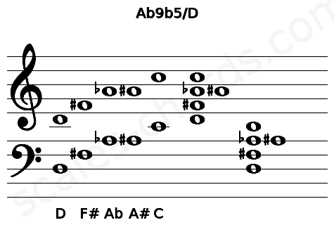 Musical staff for the Ab9b5/D chord