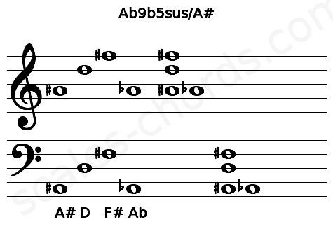 Musical staff for the Ab9b5sus/A# chord