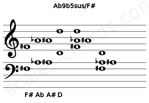 Musical staff for the Ab9b5sus/F# chord
