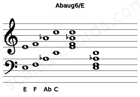 Musical staff for the Abaug6/E chord
