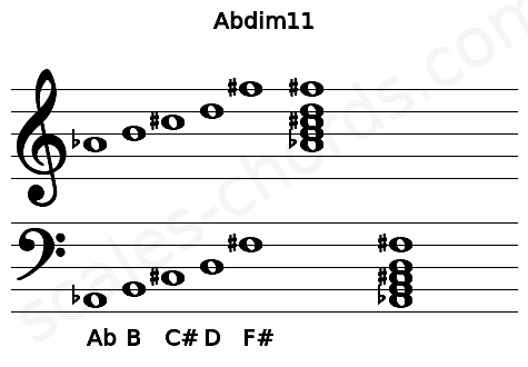 Musical staff for the Abdim11 chord