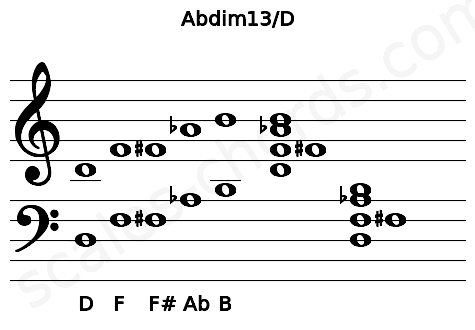 Musical staff for the Abdim13/D chord