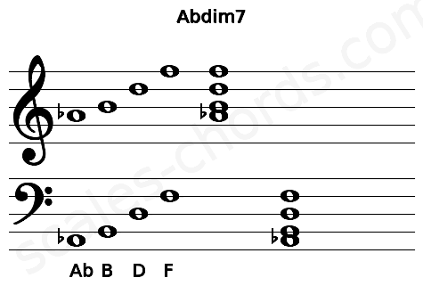Musical staff for the Abdim7 chord
