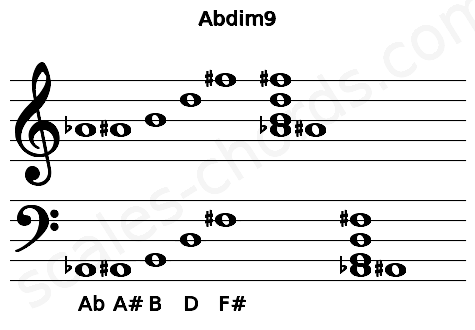 Musical staff for the Abdim9 chord